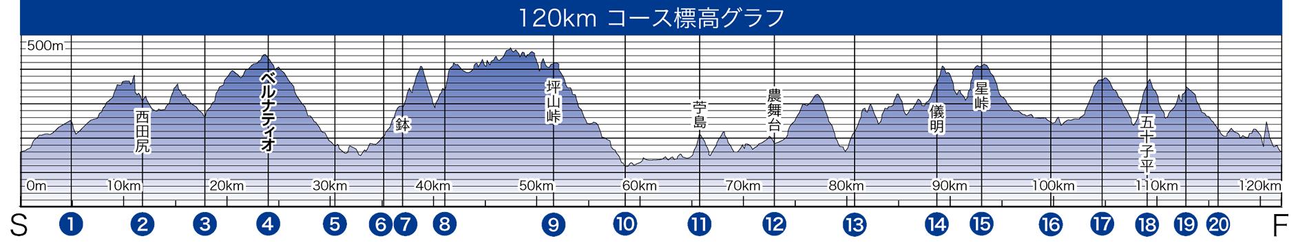 120kmコース標高グラフ
