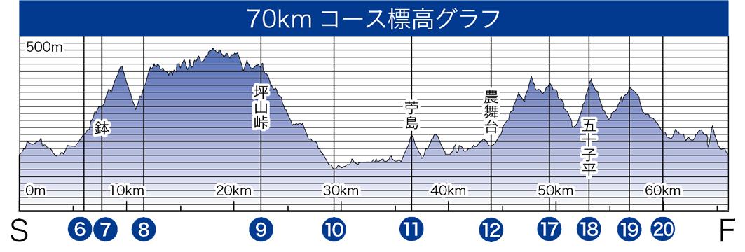 70kmコース標高グラフ