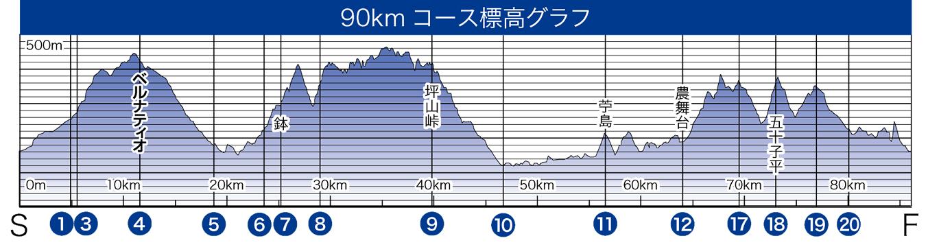 90kmコース標高グラフ